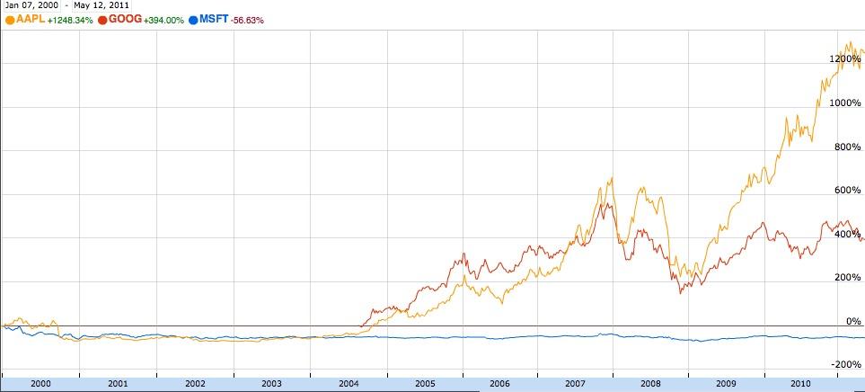 В сравнении с Apple и Google, акции Microsoft на всём протяжении правления Стива Балмера фактически стоят на месте.