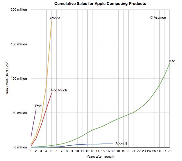 Apple одной из первых начала грезить о постперсональной эпохе. Этот замечательный график объясняет почему. По горизонтали - время в годах после выпуска продукта, по вертикали - продажи в миллионах штук.
