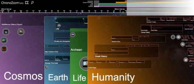 Интерактивная хроника позволяет увидеть всю историю Вселенной, не вставая с кресла