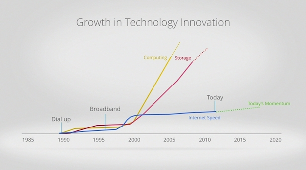 Примерная динамика вычислительной мощи, ёмкости и скорости интернет-соединений, доступных на массовом рынке.