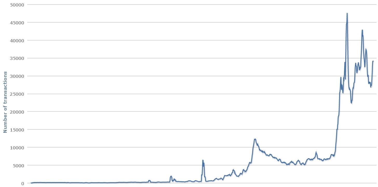Усреднённое суточное количество BitCoin-транзакций только за последний год выросло в шесть раз (графика: Blockchain.info).