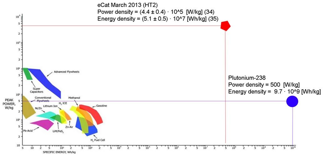 E-Cat в сравнении с химическими и ядерным источниками энергии (графика: Ahmed Ghoniem, Alan Fletcher).