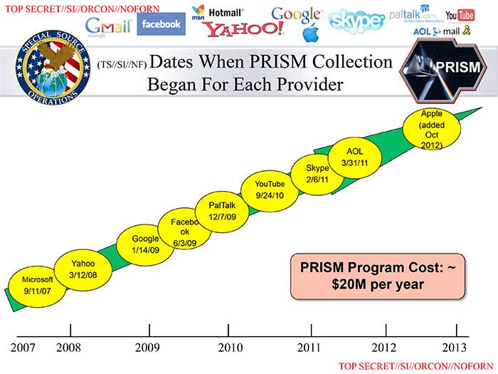 История подключения к системе электронного наблюдения PRISM (см. далее) ведущих интернет-компаний. Cведения, собранные PRISM и другими системами, стекаются в суперкомпьютерную систему для обработки сверхбольших объёмов данных Boundless Informant, основанную на свободном софте.
