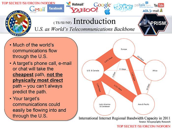 В презентации PRISM объясняется, почему большинство интернет-потоков идёт через Соединённые Штаты. Это не всегда самый короткий, но почти всегда самый дешёвый путь для информации.