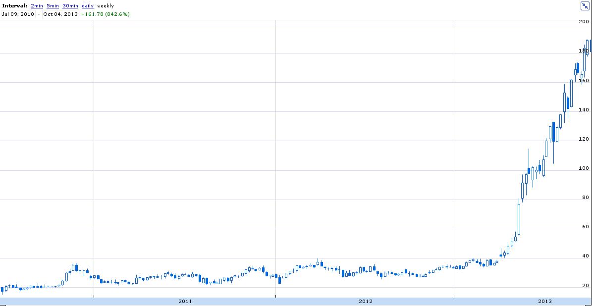 Акции Tesla Motors за последние три года (графика: Google).