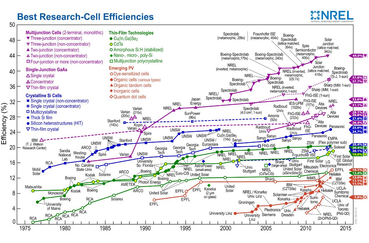 Эволюция солнечных элементов. Тонкоплёночные - зелёным цветом посередине.