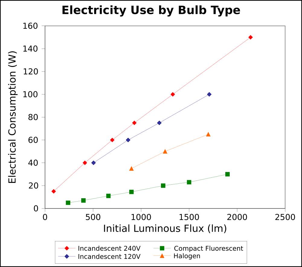 Светоотдача на ватт потребляемой мощности: светодиоды (которых здесь нет, но которые пересекались бы с нижней, зелёной кривой для КЛЛ) уже сейчас эффективней любых других электрических источников света.