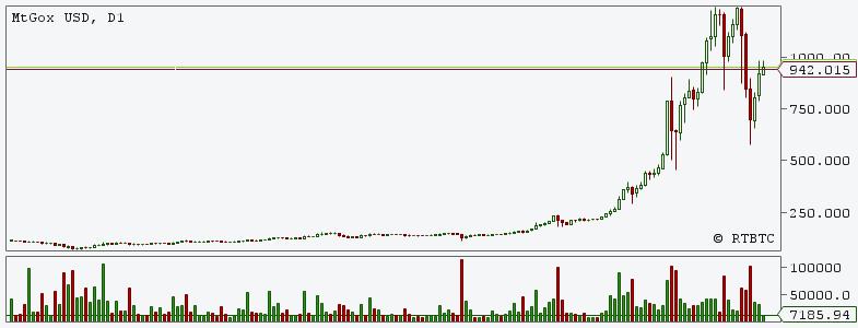 Курс Bitcoin к американскому доллару за последние полгода.
