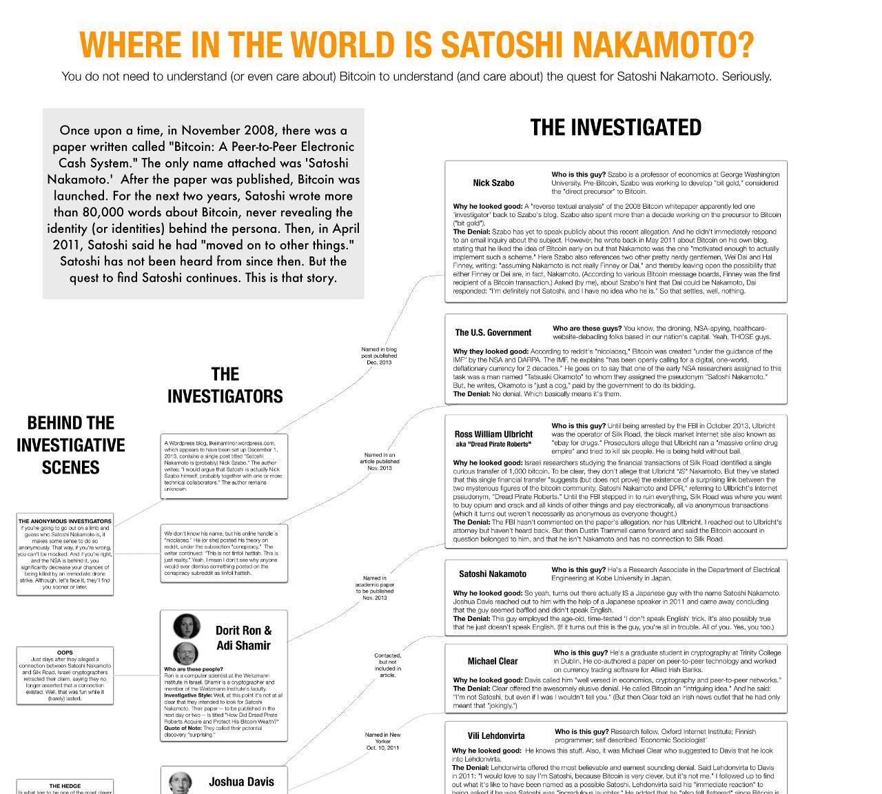 В поисках Сатоши