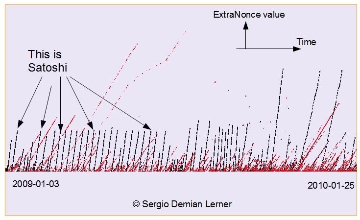 История первого месяца Bitcoin. Каждая точка на этом графике - один блок (содержащий все транзакции системы за последние десять минут). Время течёт слева направо. Майнинг-активность Сатоши формирует отчётливо видимую гребёнку.
