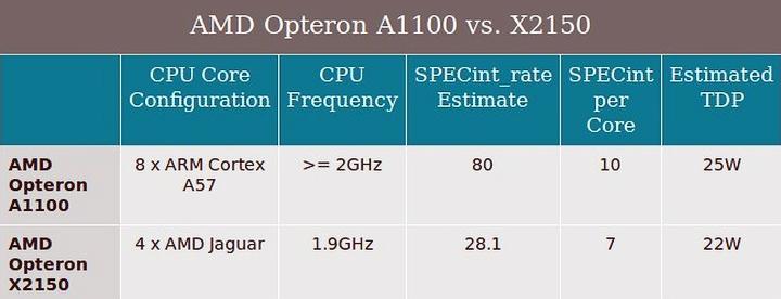 Сравнение AMD Opteron A1100 и X2150 (изображение: amd.com)