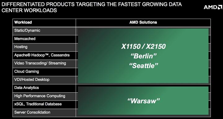 Планы AMD по выпуску серверных процессоров для различных задач (изображение: gigaom.com)
