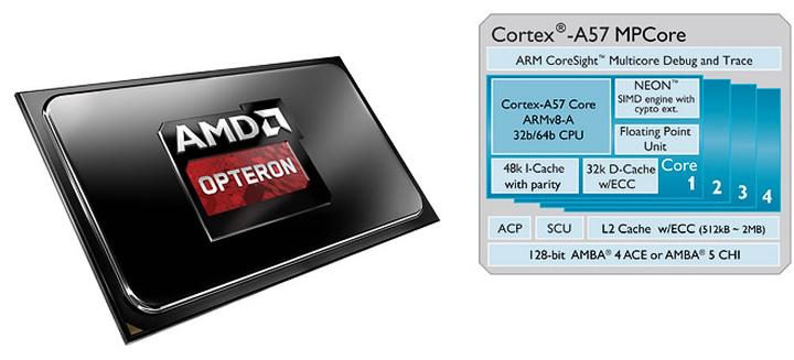 AMD Opteron A1100 на базе Cortex-A57 (изображение: gsmarena.com)