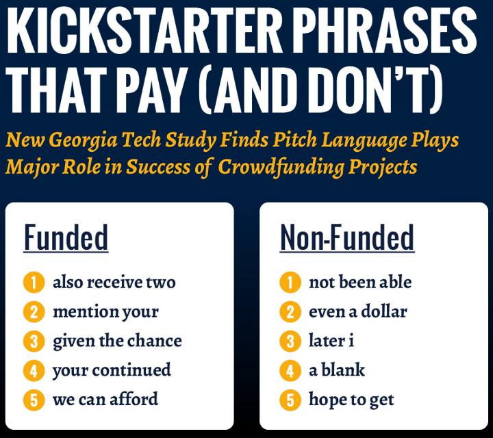 Ключевые фразы, определяющие успешность проектов на Kickstarter (изображение: Eric Gilbert, Tanushree Mitra / Georgia Tech)