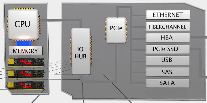 Обычные SSD с интерфейсами SATA и PCIe слишком далеки от процессора (изображение: sandisk.com)