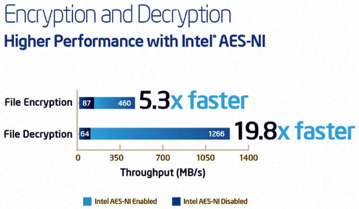 Ускорение криптографических функций при помощи AES-NI (изображение: hadoop.intel.com)