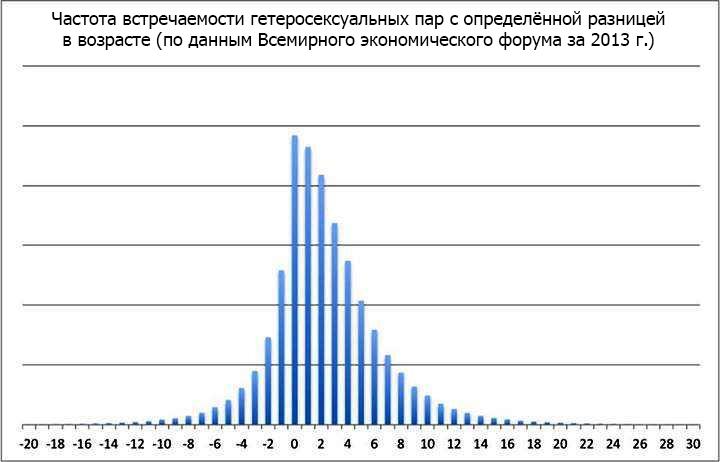 Распределение гетеросексуальных пар по разнице в возрасте (изображение: facebook.com)
