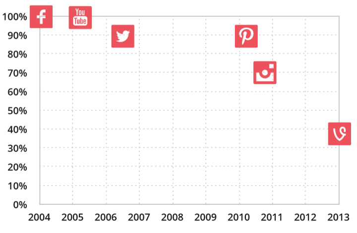 Даты появления социальных сетей и эффект от их использования в электронной коммерции