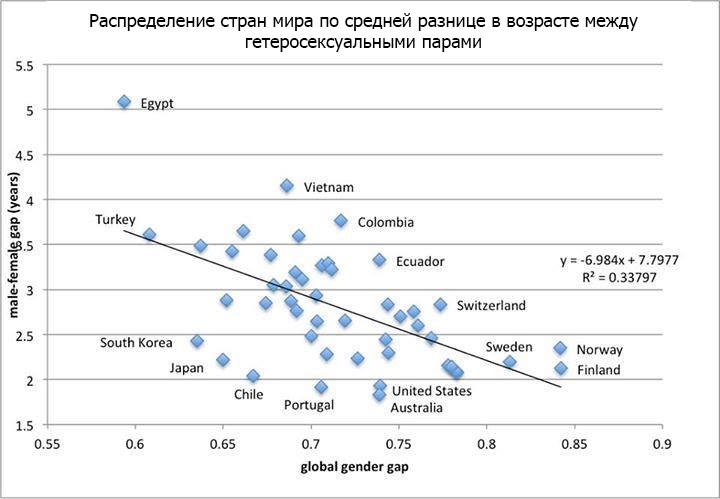 Абсолютная разница в возрасте между партнёрами и частота встречаемости таких пар коррелируют с социальными и экономическими показателями стран (изображение: facebook.com)