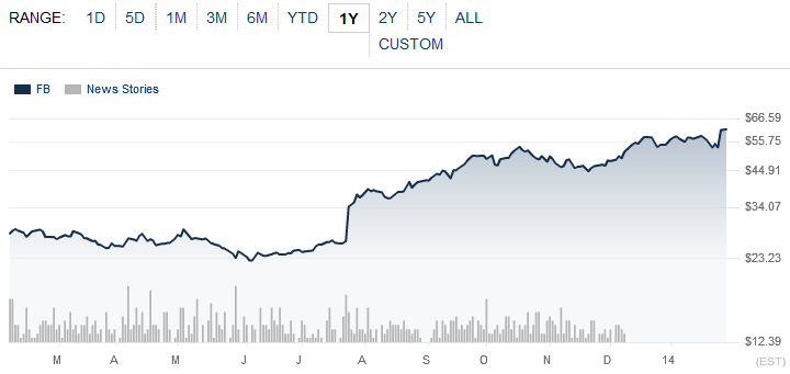 Динамика стоимости акций Facebook за последний год (скриншот: wsj.com)