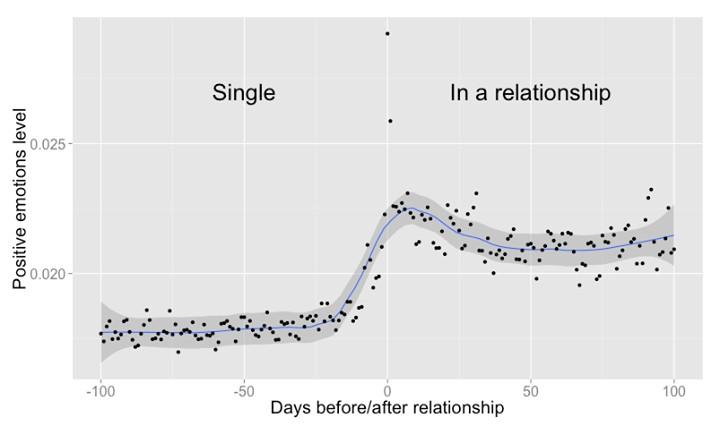 Число сообщений, передающих позитивные эмоции, возрастает с началом романтических отношений (изображение: facebook.com)