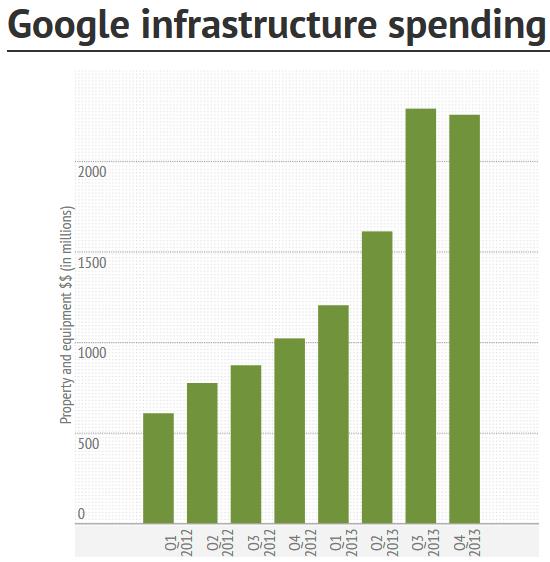 Динамика ежеквартальных затрат Google на ИТ-инфраструктуру (изображение: Derrick Harris / Infogram)