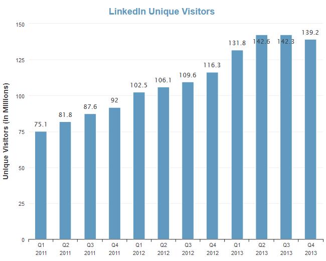 Рост числа уникальных посещений на LinkedIn (изображение: Lauren Hockenson / gigaom.com)