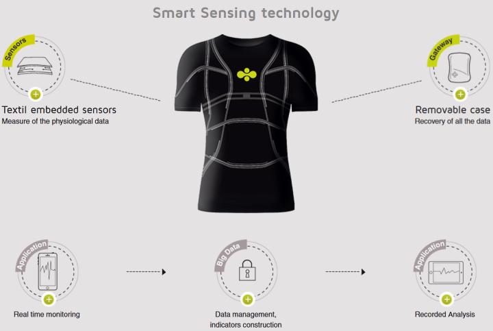 """Smart sensing - от финтеса до """"больших данных"""" (изображение: redressement-productif.gouv.fr)"""