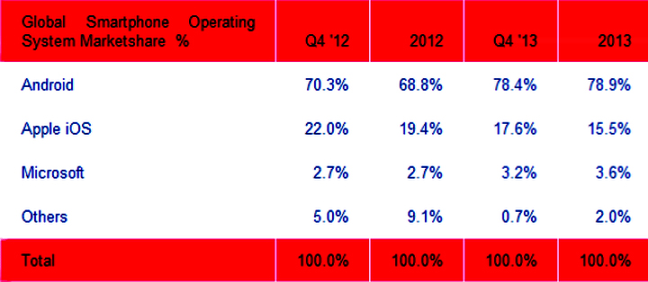 Рыночная доля Android и других мобильных ОС (изображение: strategyanalytics.com)