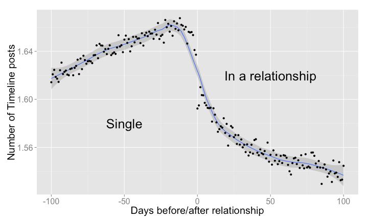 Корреляция числа взаимных постов в паре до и после разрыва отношений (изображение: facebook.com)
