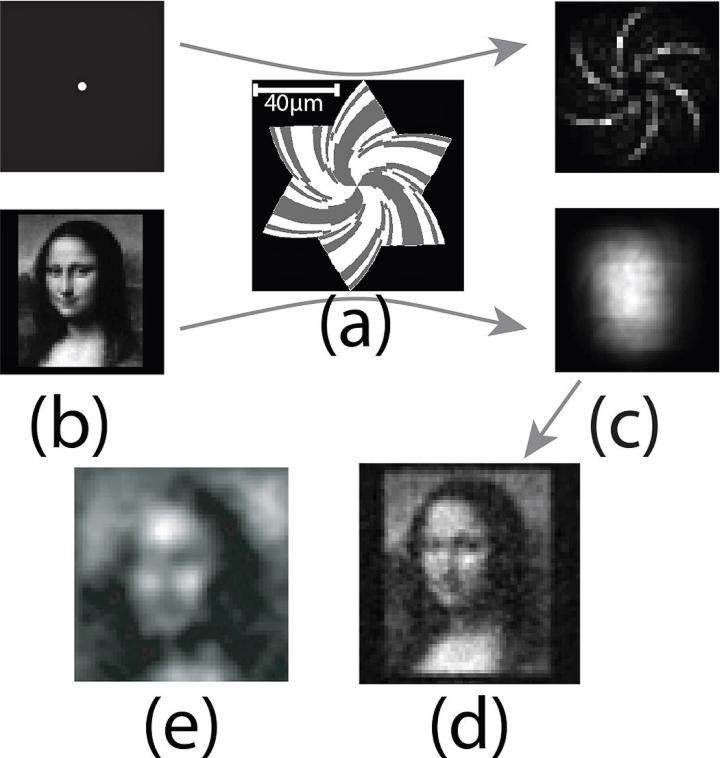 Принцип работы безлинзовой камеры Rambus. Спиралевидная дифракционная маска (а), исходное изображение (b), отклик на сенсоре (с), предварительное (e) и восстановленное (d) изображение (иллюстрация: spie.org).