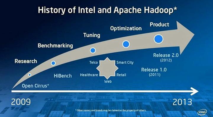 История совместного развития платформы Hadoop силами Apache, Intel и других партнёрских компаний (изображение: servethehome.com)