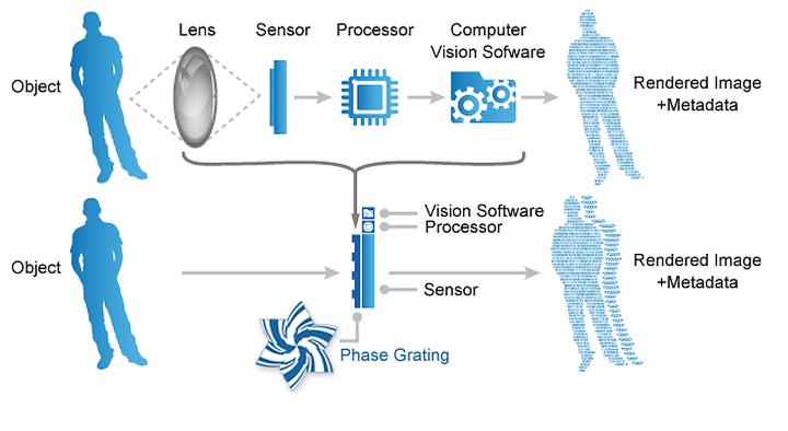 Сравнение методов получения изображения в традиционной и безлинзовой камере (иллюстрация: rambus.com)