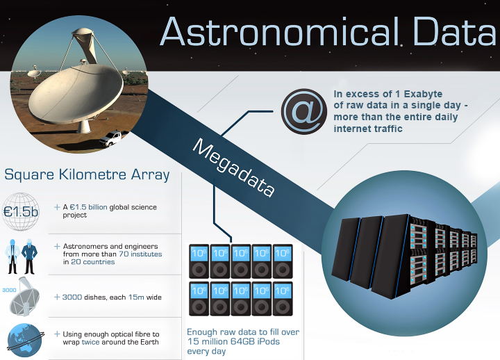 Один только проект SKA будет ежедневно генерировать поток данных, превышающий совокупный объём трафика в интернете (изображение: SPDO/Swinburne Astronomy Productions).
