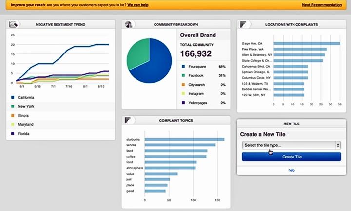 Пример информационной панели Venuelabs (изображение: data-informed.com).