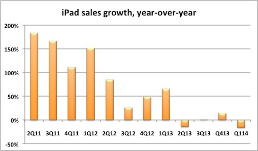 Рост продаж iPad (графика: Apple, Computerworld).