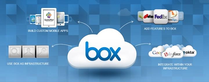 Отличительная черта Box - развитая интеграция с другими сервисами (изображение: stugon.com).