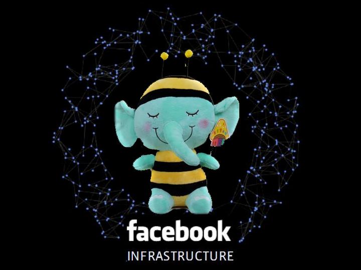 Как Facebook хранит 300 петабайт и развивает инфраструктуру