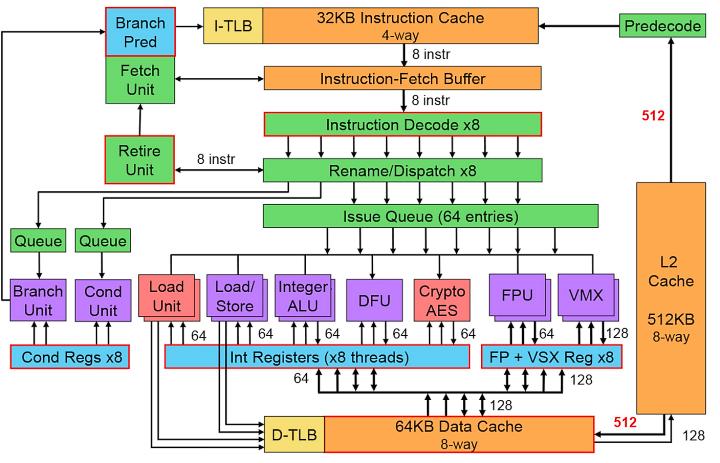 Схема ядра процессора IBM Power8 (изображение: The Linley Group).
