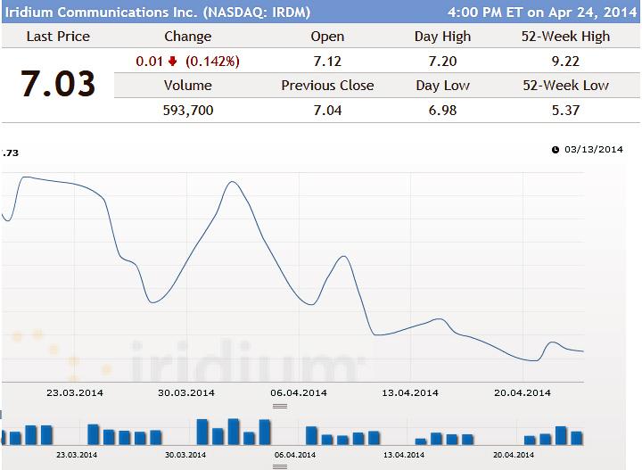Котировки акций Iridium (скриншот с сайта iridium.com).