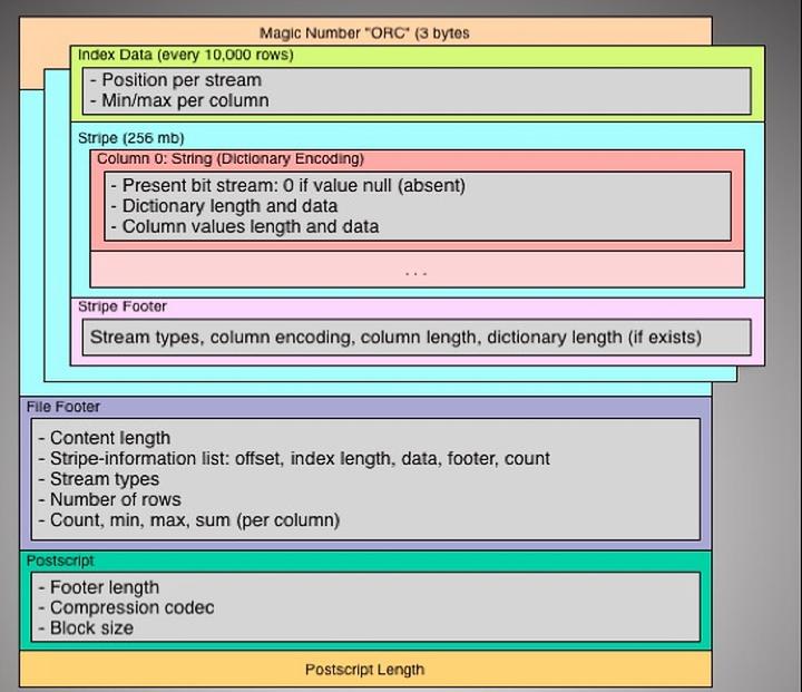 Структура формата ORCFile (изображение: facebook.com).