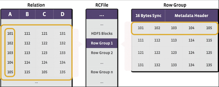 Структура формата RCFile (изображение: facebook.com).