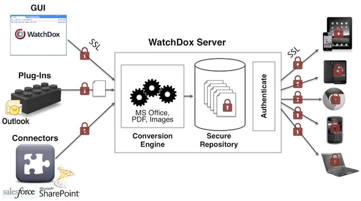 Схема работы защищённого облачного сервиса WhatchDox (изображение: watchdox.com)