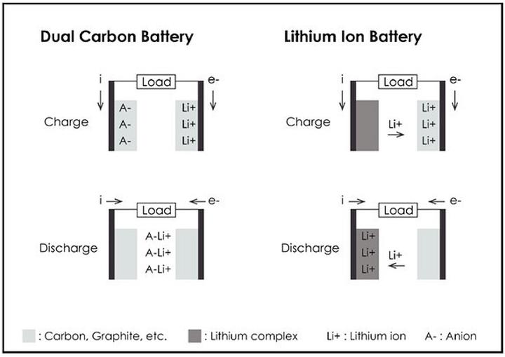"""Циклы заряда/разряда в литий-ионных и """"двойных углеродных"""" аккумуляторах (изображение: e700.cn)."""