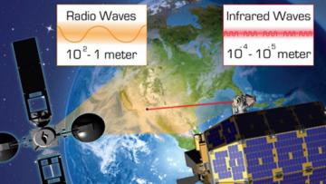 Сравнение радиоволновой и лазерной космической связи (изображение: esc.gsfc.nasa.gov).