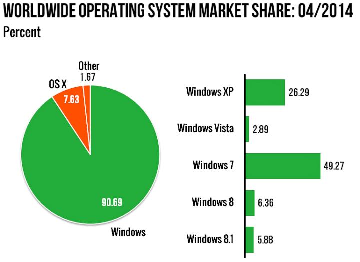 Рыночная доля операционных систем на апрель 2014 г. (изображение: изображение: Net Market Share).