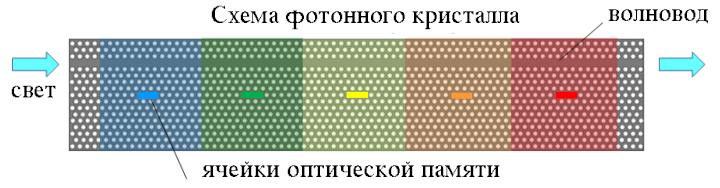 Схема работы оптической памяти (изображение: www.ntt.co.jp).