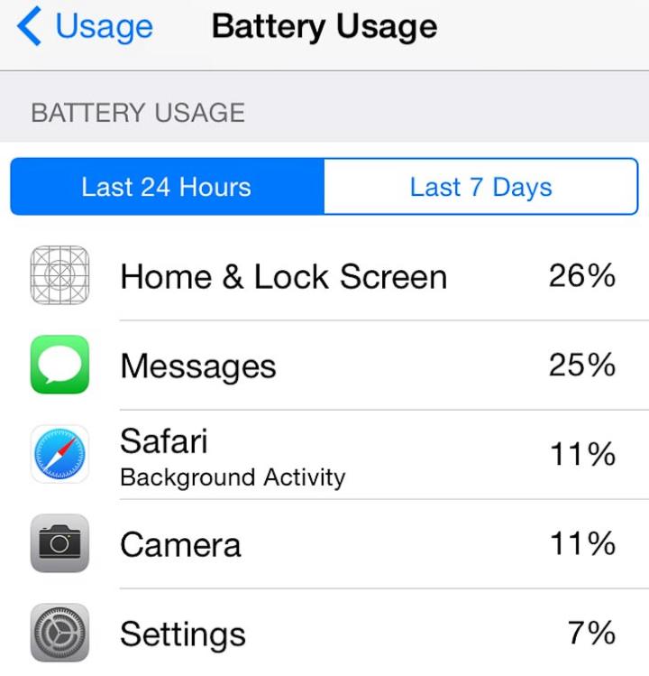 Статистика использования аккумулятора в iOS 8 (изображение: product-reviews.net).