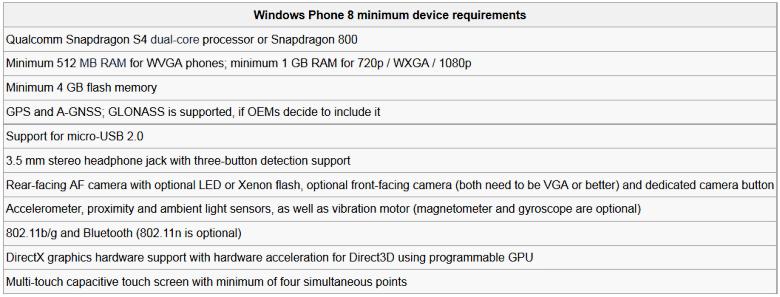 Минимальные системные требования для смартфонов с ОС Winodws Phone 8 (неофициальные данные).