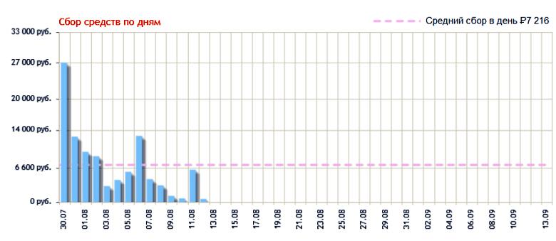 График сбора средств и расчёт среднего поступления за день для проекта Gransjoy.com (изображение: crowdsourcing.ru).